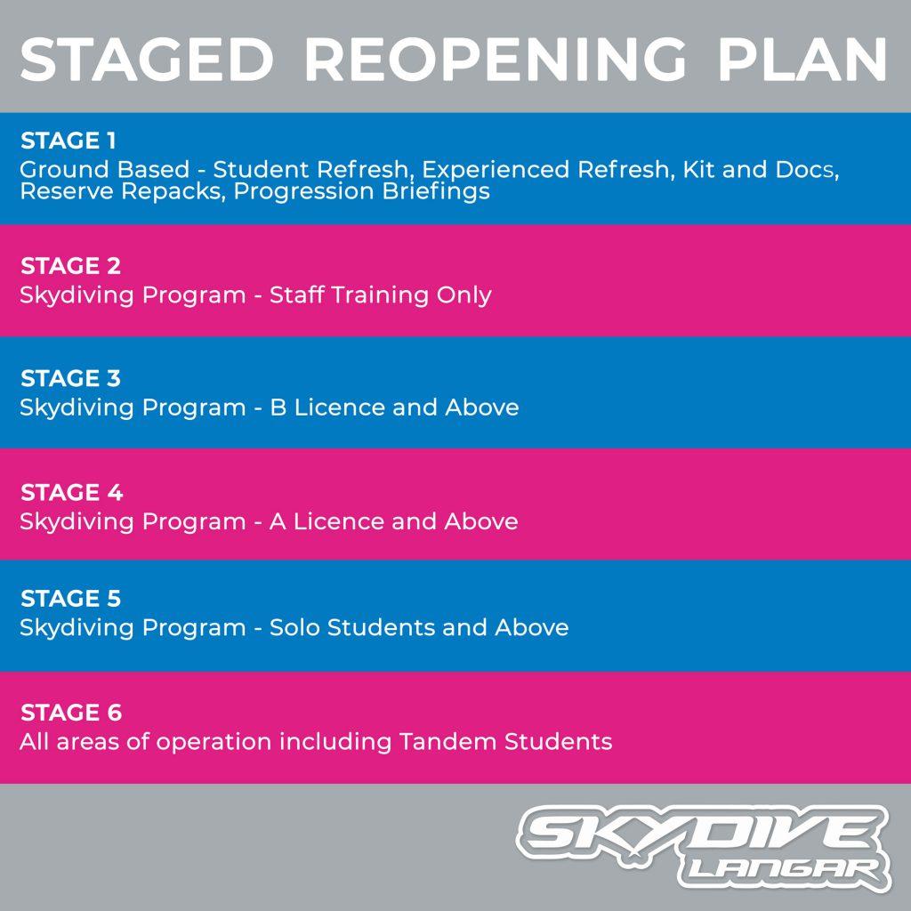 Staged Reopening Plan